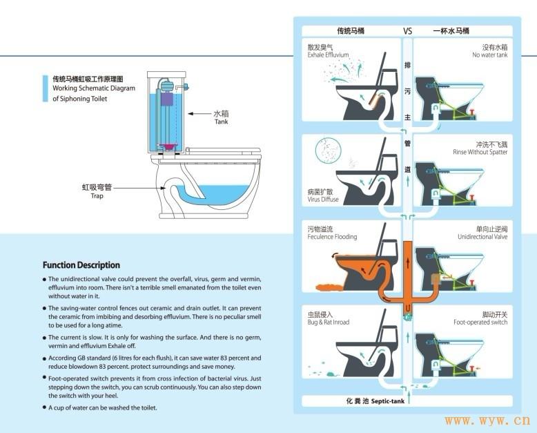 坐便冲水原理坐便器冲水结构图坐便器冲水方式