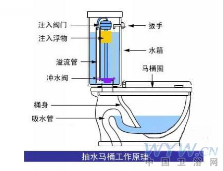 抽水马桶原理解析 如何更换抽水马桶