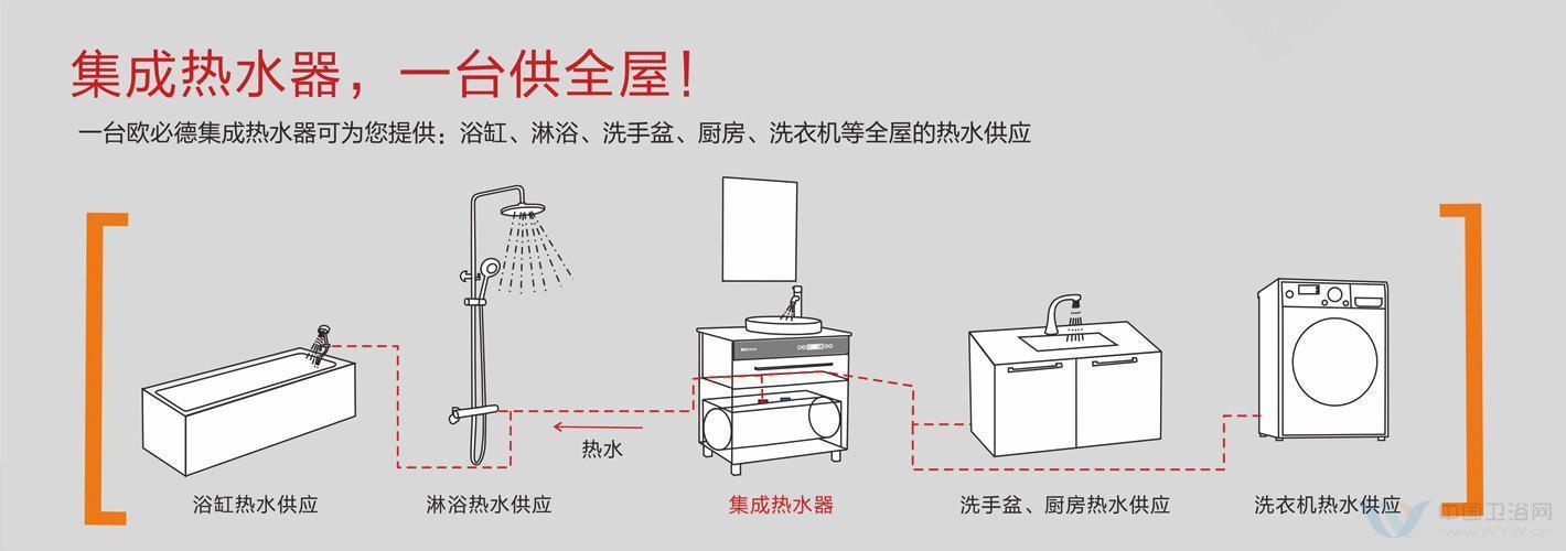 2015颠覆传统热水器大水桶时代